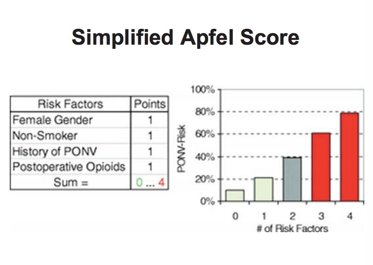 Careteam App For Anesthesiology Simplified Apfel Score